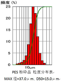 PES粉砕品 粒度分布表