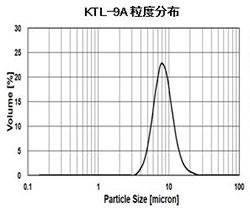 KTL-9A粒度分布