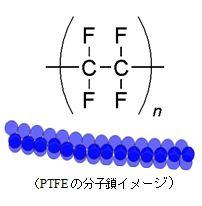 PTFE分子鎖イメージ